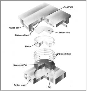Components of Pot-Bearing - Guided Pot-Bearing