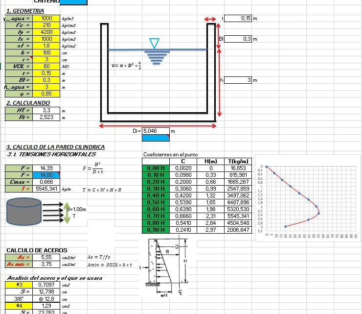 Cylindrical Water Tank Design Spreadsheet