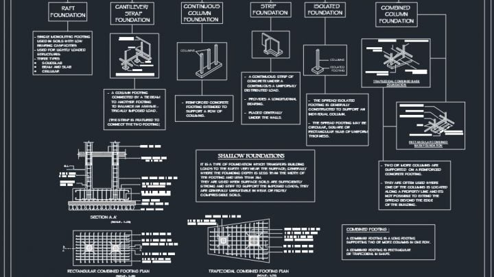 Types of Shallow Foundation Autocad Drawing
