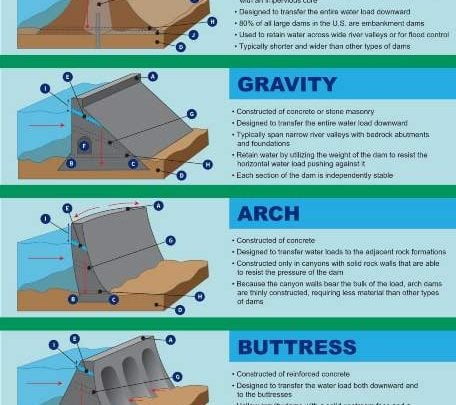 Types of Dams, advantages, disadvantages and classification