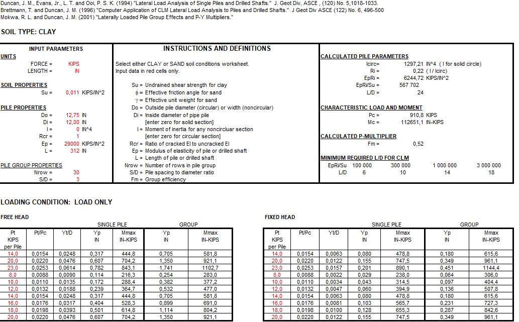 Characteristic Load Method (CLM) Spreadsheet