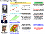 Introduction to soil modelling and numerical methods
