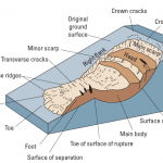 What is a Landslide?