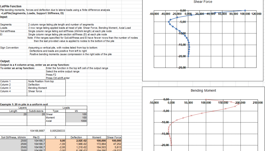Pile Lateral Load Analysis Using Finite Difference Method Spreadsheet