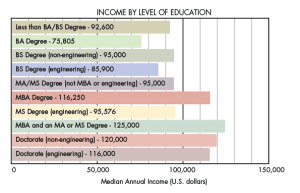 Civil Engineering Salary Based on Level of Education