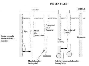 Driven Piles