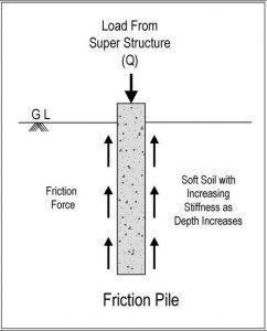 Friction Pile