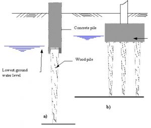 Protecting timber piles from decay