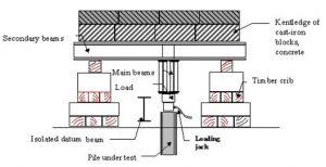 Test Load Arrangement using Kentledge