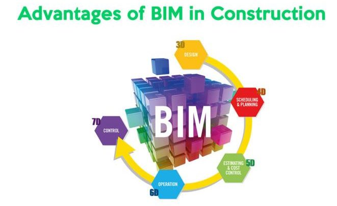 Top 5 Advantages of Building Information Modeling