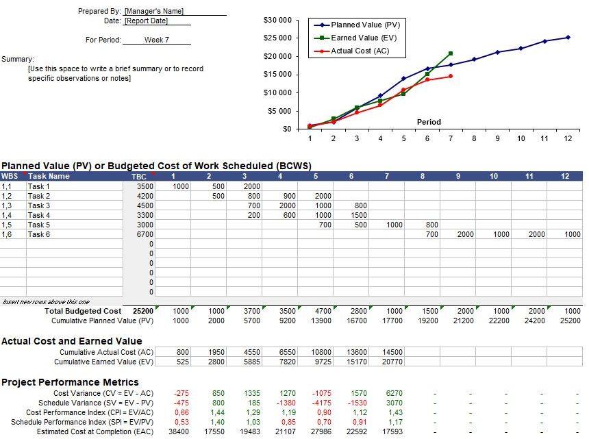 Earned Value Analysis Report Spreadsheet