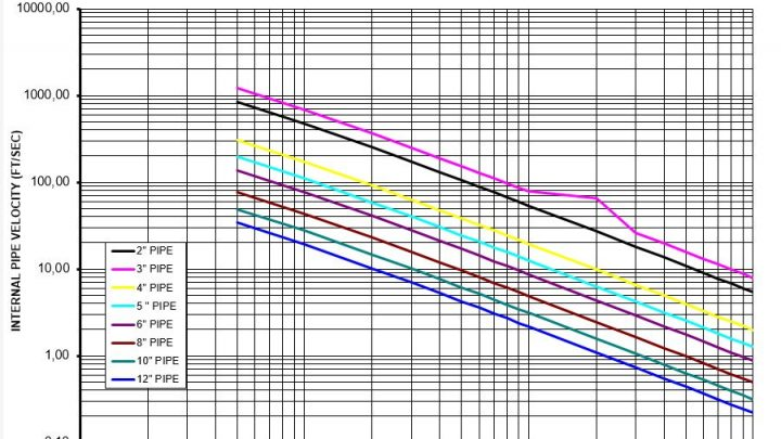 Gas Pipe Velocity Calculation Spreadsheet