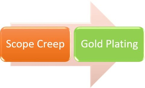 Gold Plating Versus Scope Creep