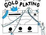 How to avoid Gold Plating