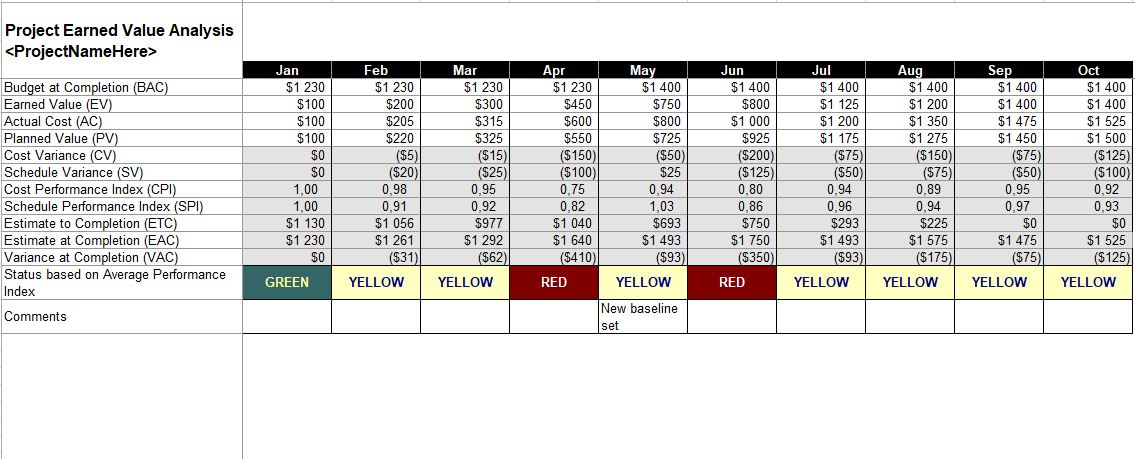 Project Earned Value Analysis Spreadsheet