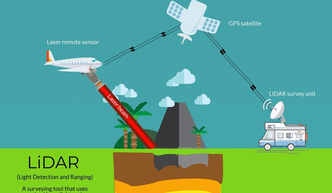 The LIDAR Terms you must know
