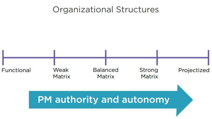 Organizational Structures & Influences according to PMBOK® Guide – Sixth Edition