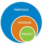 Programs and Portfolios according to PMBOK® Guide – Sixth Edition