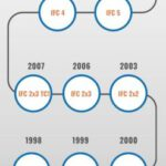 A Brief History Of IFC Format