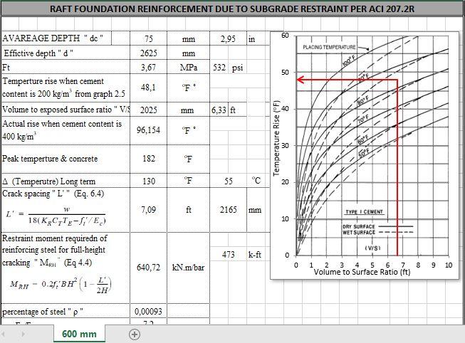 Raft Foundation Reinforcement Due To Subgrade Restraint Spreadsheet