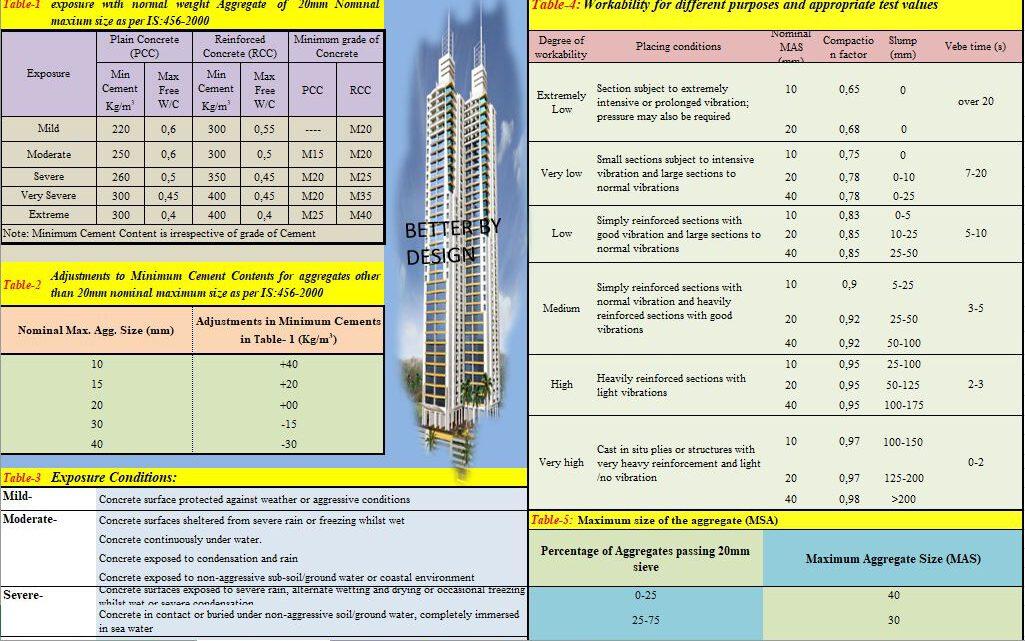 Concrete Mix Design Program Spreadsheet