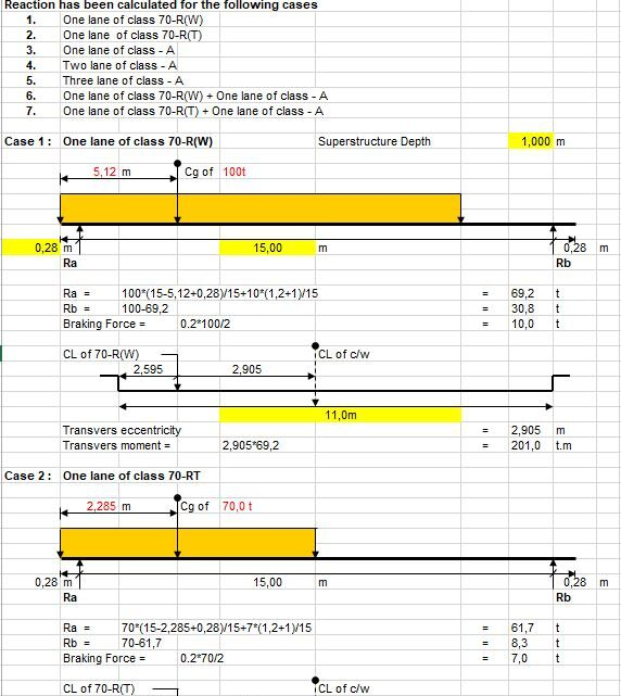 Calculation Of Live Load For Abutments For Three Lane Bridges Spreadsheet