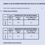 Design Of Elastomeric Bearings For Solid Slab Deckings Spreadsheet