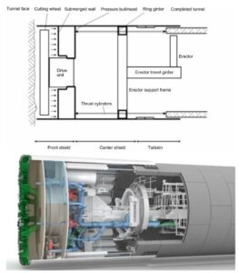 Overview of a mixshield TBM.Courtesy of Herrenknecht AG