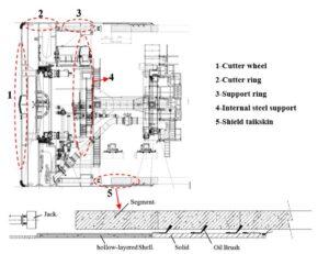 Scheme of an EPB machine