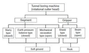 TBM Classification