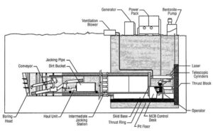 Typical Components of a Pipe Jacking Operation