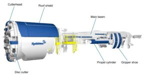 Typical diagram of an open gripper main beam TBM.Courtesy of TheRobbins Company