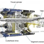 Tunnel Boring Machine Types