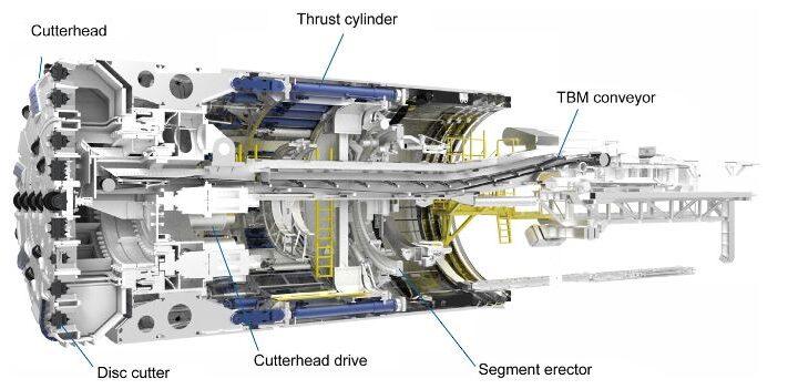 Tunnel Boring Machine Types
