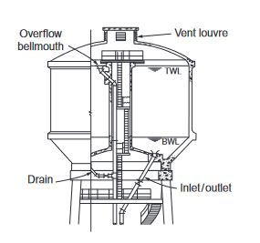 Reinforced concrete water tower (Intze type)