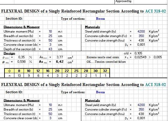 Flexural Design Of a Singly Reinforced Rectangular Section Spreadsheet